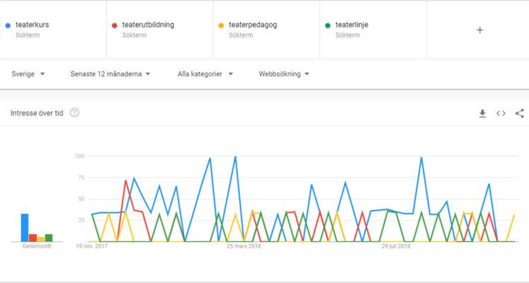 google sökmotoroptimering